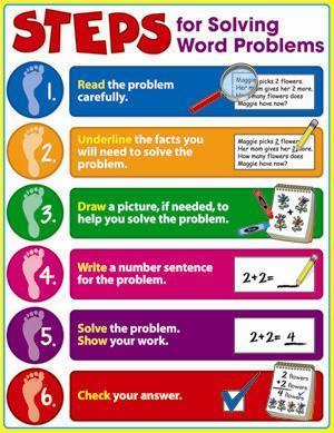 Steps for Solving Word Problems Graphic